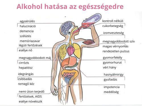 Az alkoholizmus tünetei