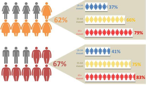 Túlsúly és elhízás a magyar felnőtt lakosság körében